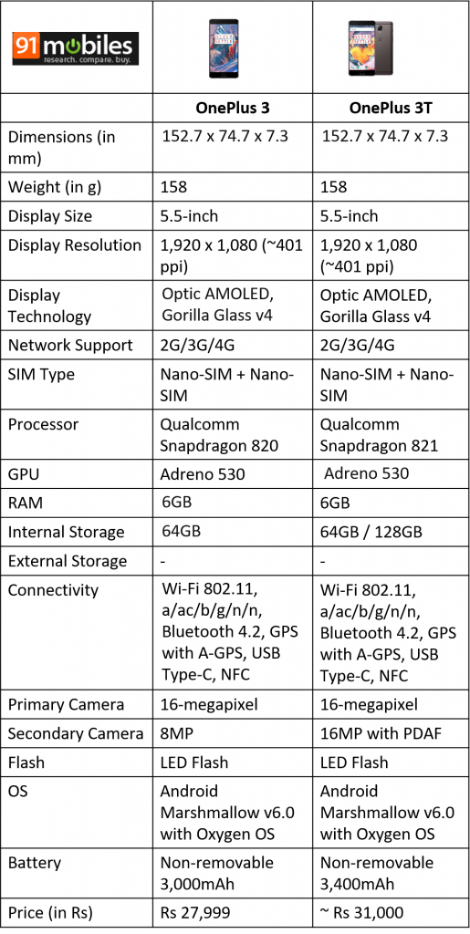 OnePlus-3T-vs-OnePlus-3-comparison-515x1024.png